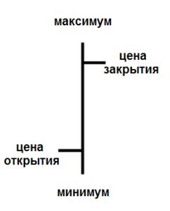 Линейный график, график японских свечей и график баров