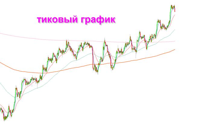 график котировок валют форекс